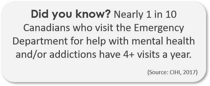 Did you know? Nearly 1 in 10 Canadians who visit the Emergency Department for help with mental health and/or addictions have 4+ visits a year.